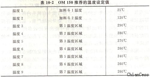生产工艺流程(1)