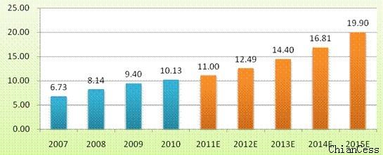 2012年我国四大地区产业结构比较